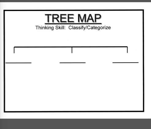 Lesson planning academic language function junction 3 pronged tree map urtaz Image collections